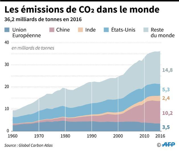 Les émissions de CO2 dans le monde [Brice LE BORGNE / AFP]