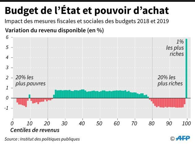 Budget de l'Etat et pouvoir d'achat [Simon MALFATTO / AFP]