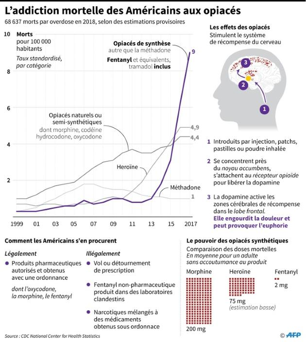 L'addiction mortelle des Américains aux opiacés [Gal ROMA / AFP]