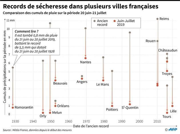 Records de sécheresse dans plusieurs villes françaises [Thomas SAINT-CRICQ / AFP]