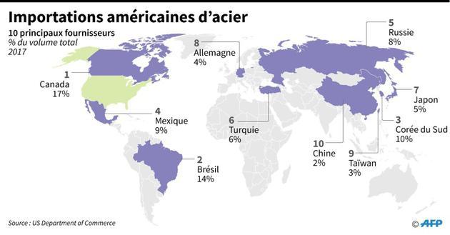 Importations américaines d'acier [Gal ROMA / AFP]