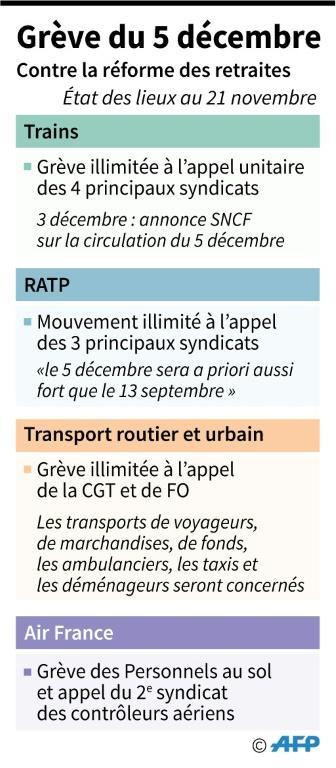 Grève du 5 décembre, état des lieux au 21 novembre [Vincent LEFAI / AFP]
