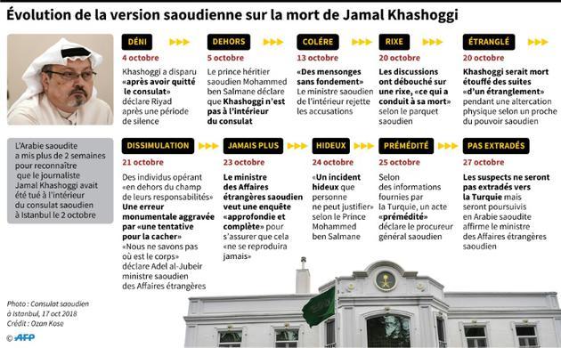 Evolution de la version saoudienne sur la mort de Jamal Khashoggi [John SAEKI / AFP]