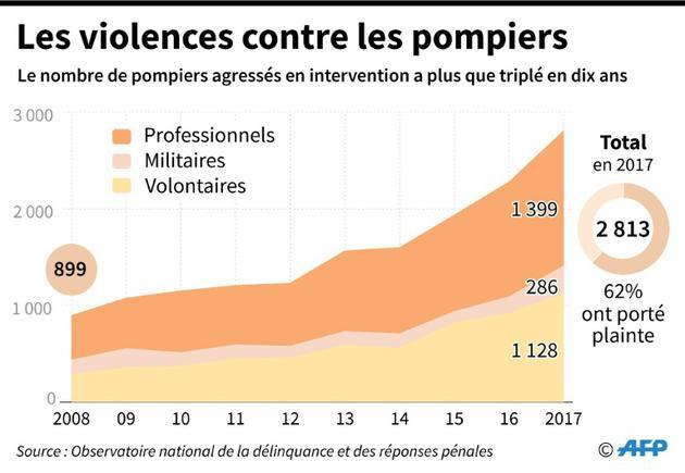 Les violences contre les pompiers [Marie ALBERT / AFP]