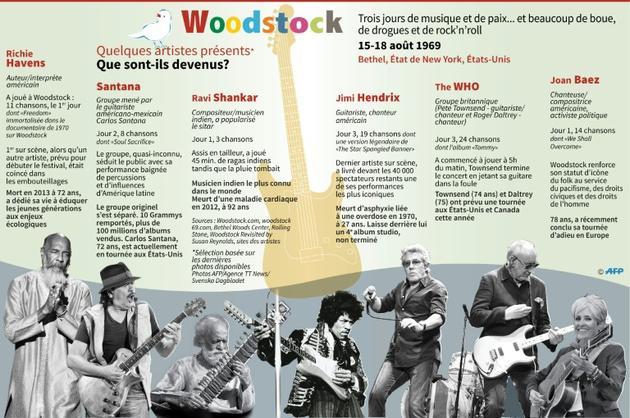 Woodstock, que sont-ils devenus ? [Kun TIAN / AFP]