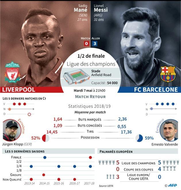 Ligue des champions : Liverpool vs Barcelone [ / AFP]