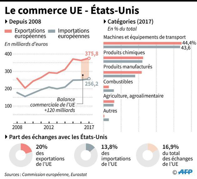 Le commerce UE - Etats-Unis [ / AFP]