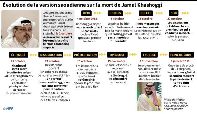 Evolution de la version saoudienne sur la mort de Jamal Khashoggi [John SAEKI / AFP/Archives]