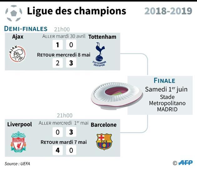 Résultats des demi-finales de la Ligue des champions 2018-2019 [Vincent LEFAI / AFP]