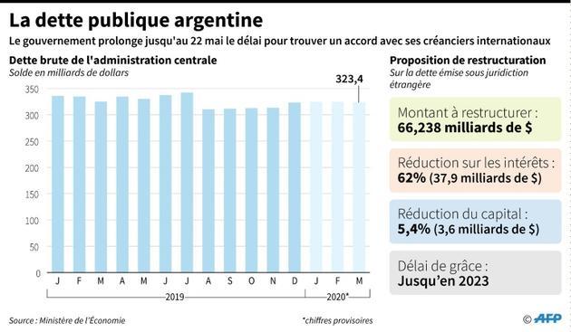 La dette publique argentine [Nicolas RAMALLO / AFP/Archives]