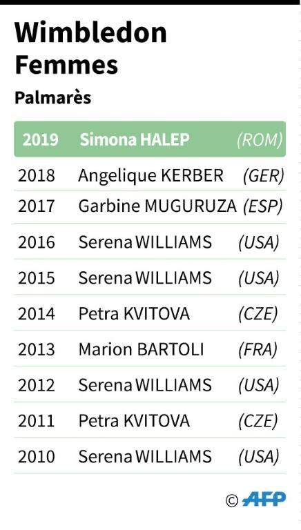 Wimbledon: les 10 dernières championnes [Sabrina BLANCHARD / AFP]