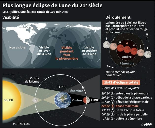 Eclipse totale de Lune [ / AFP]