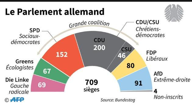 Le Parlement allemand [ / AFP]