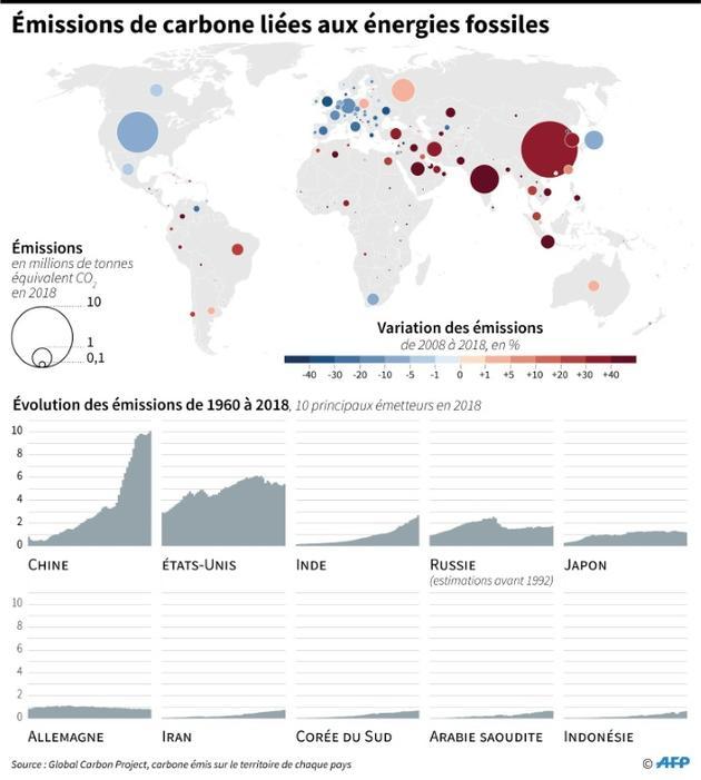 Emissions de carbone liées aux énergies fossiles [Simon MALFATTO / AFP]