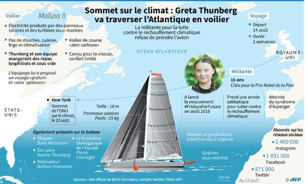 Greta Thunberg va traverser l'Atlantique en voilier [Lynne SCHOEMAN / AFP]