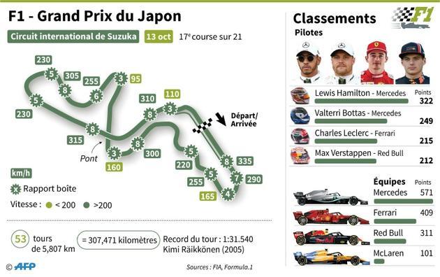 Formule 1 Grand Prix du Japon [Matthias BOLLMEYER / AFP]