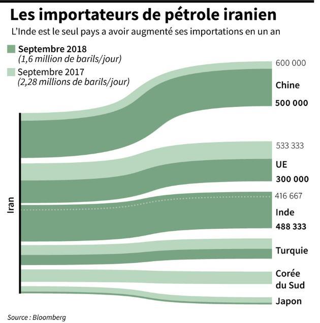Les principaux importateurs de pétrole iranien [Selim CHTAYTI / AFP]