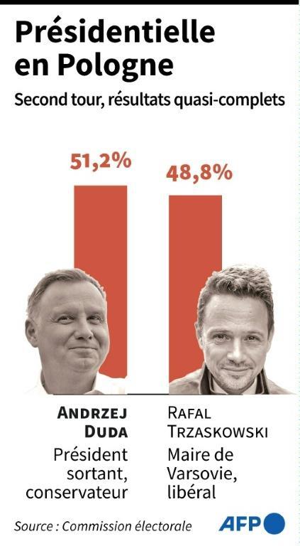 Résultats du second tour de la présidentielle en Pologne (résultats quasi-complets) [Vincent LEFAI / AFP]