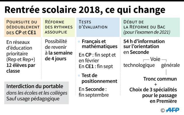 Rentrée scolaire 2018, ce qui change [Vincent LEFAI / AFP]