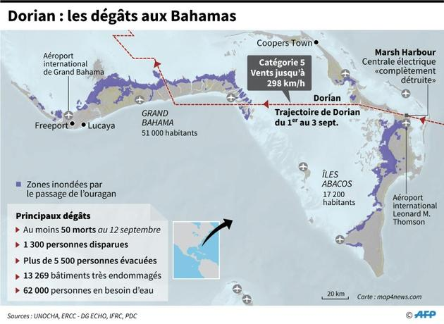 Dorian : les dégâts aux Bahamas [John SAEKI / AFP]