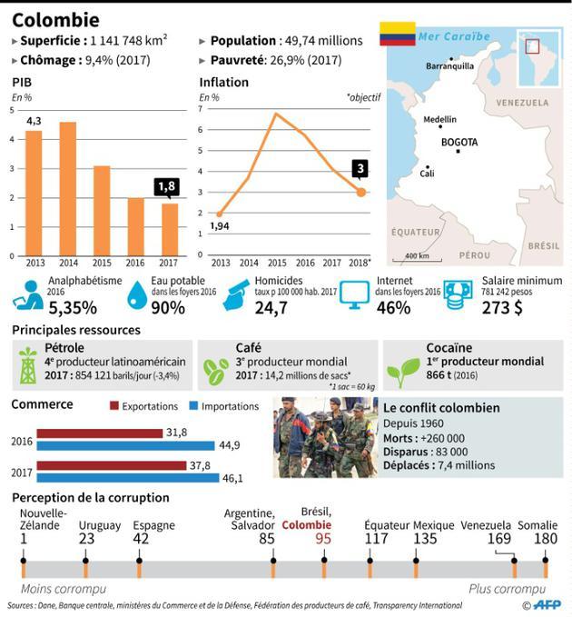 Colombie [Anella RETA / AFP]