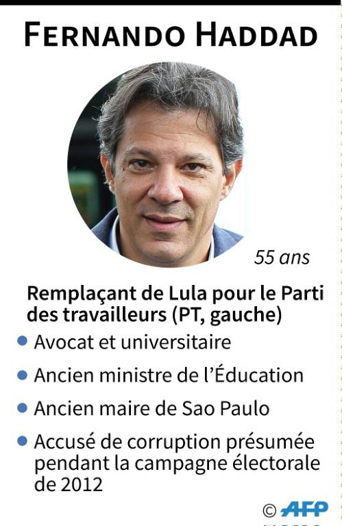 Brésil : élection présidentielle [Tatiana MAGARINOS / AFP]
