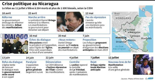 Crise politique au Nicaragua [Anella RETA / AFP]