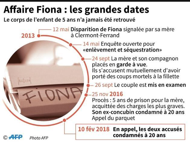 Affaire Fiona : les grandes dates [Sabrina BLANCHARD, François D'ASTIER / AFP]