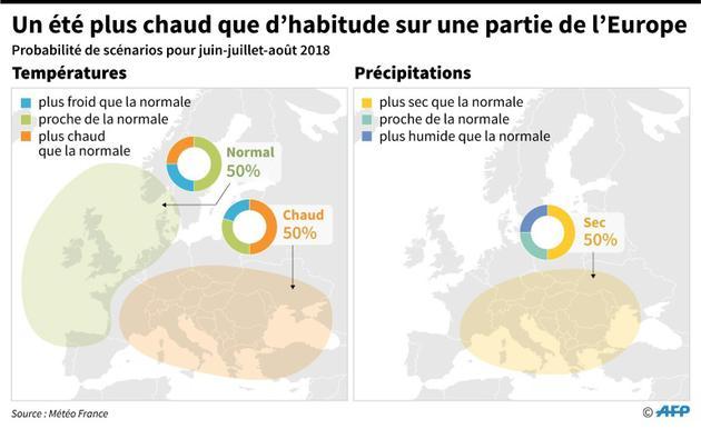 Un été plus chaud que d'habitude sur une partie de l'Europe [Simon MALFATTO / AFP]