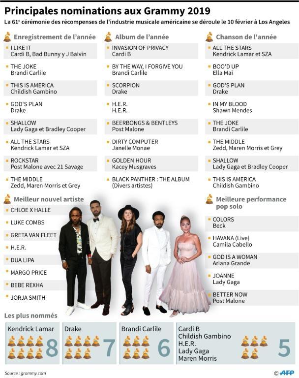 Nominations dans les principales catégories pour les Grammy 2019 [Nicolas RAMALLO / AFP]