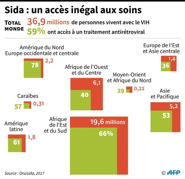 Sida : un accès inégal aux soins [Cecilia SANCHEZ / AFP]