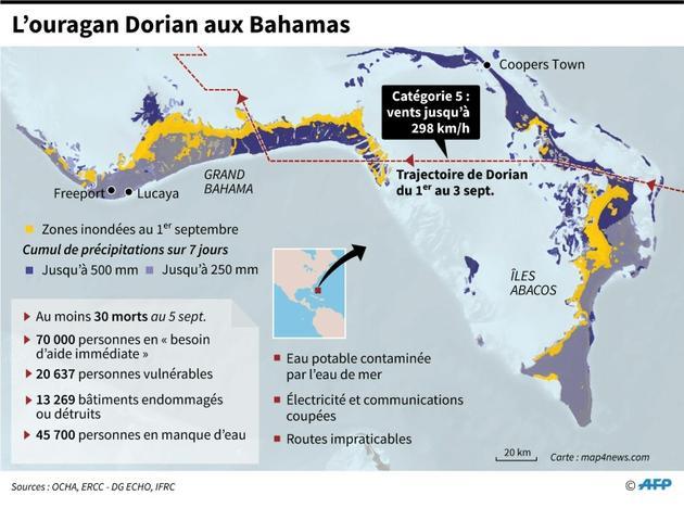 L'ouragan Dorian aux Bahamas [John SAEKI / AFP]
