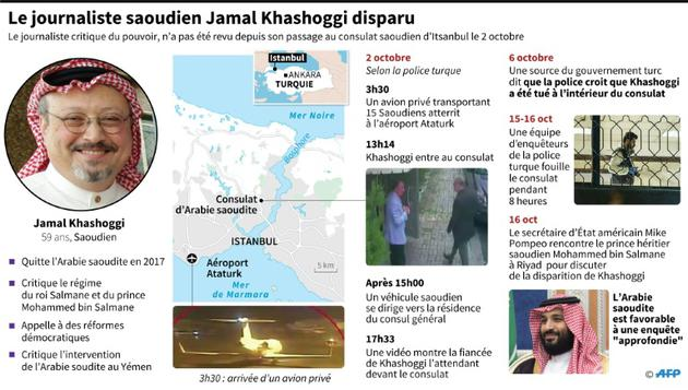 Le journaliste saoudien Jamal Khashoggi disparu [Thomas SAINT-CRICQ / AFP]