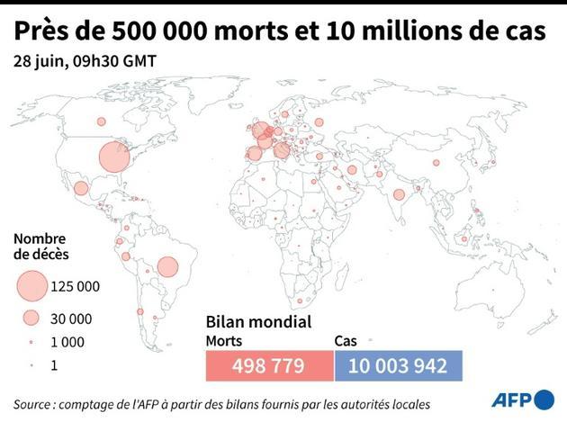 Coronavirus : près de 500 000 morts et plus de 10 millions de cas [Simon MALFATTO / AFP]