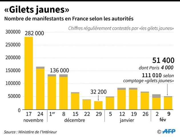 """Gilets jaunes""  [Thomas SAINT-CRICQ / AFP]"