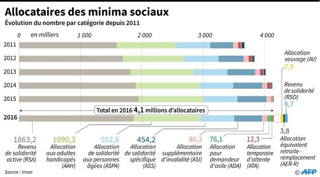 Allocataires des minima sociaux [Maryam EL HAMOUCHI / AFP]