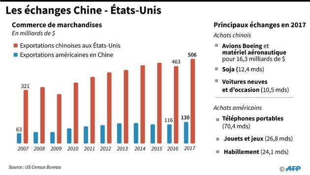 Les échanges Chine - Etats-Unis [Gal ROMA  / AFP]