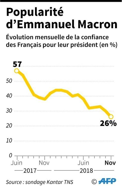 Popularité d'Emmanuel Macron [Paz PIZARRO / AFP]