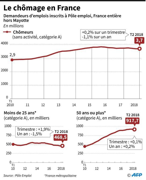 Le chômage en France [ / AFP]