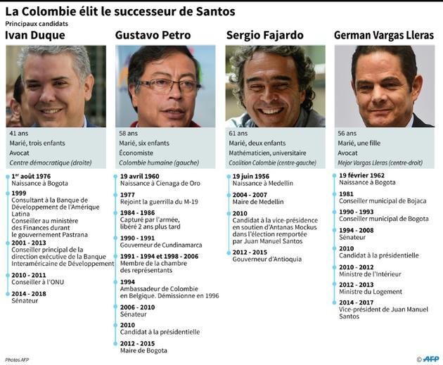 La Colombie élit le successeur de Santos [Nicolas RAMALLO / AFP]