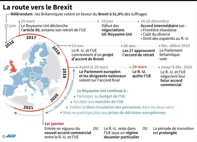 La route vers le Brexit [Gillian HANDYSIDE / AFP]