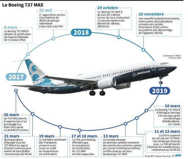 Le Boeing 737 MAX depuis sa certification en 2017 [Alain BOMMENEL / AFP]