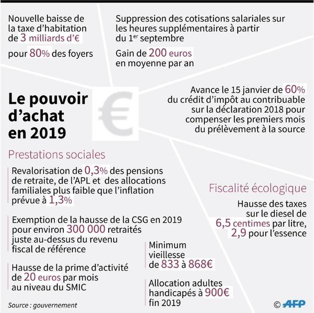 Le pouvoir d'achat en 2019 [Thierry TRANCHANT / AFP/Archives]