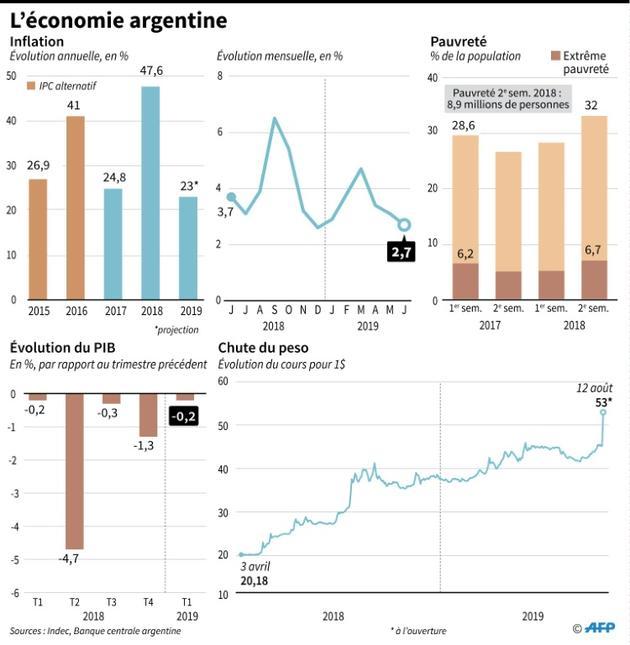 L'économie argentine [Nicolas RAMALLO / AFP]