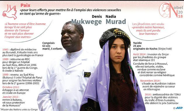 Nobel de la Paix : Denis Mukwege, Nadia Murad [Paul DEFOSSEUX / AFP]