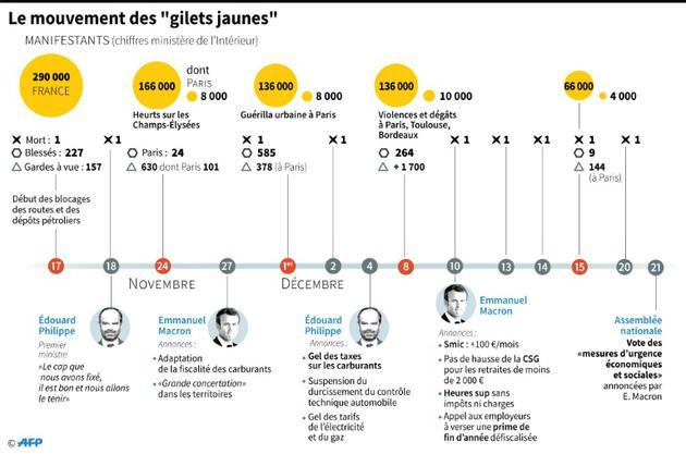 """Le mouvement des """"gilets jaunes"""" [Marie ALBERT / AFP]"""