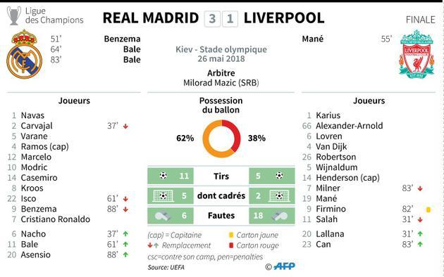 Fiche technique de la finale de la Ligue des champions entre le Real Madrid et Liverpool [Sophie RAMIS / AFP]