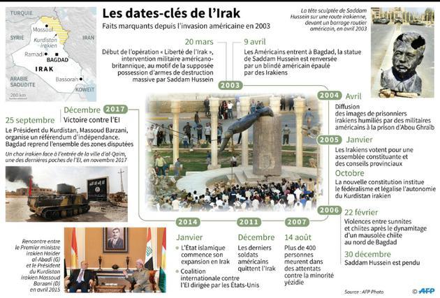 Dates-clés de l'Irak [Maryam EL HAMOUCHI / AFP]