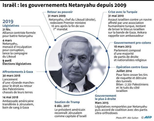 Chronologie des différents gouvernements de Netanyahu depuis 2009 [Cecilia SANCHEZ / AFP]