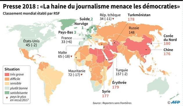 """Presse 2018 : """"la haine du journalisme menace des démocraties"""" [Jean-Michel CORNU, Sébastien CASTERAN / AFP]"""
